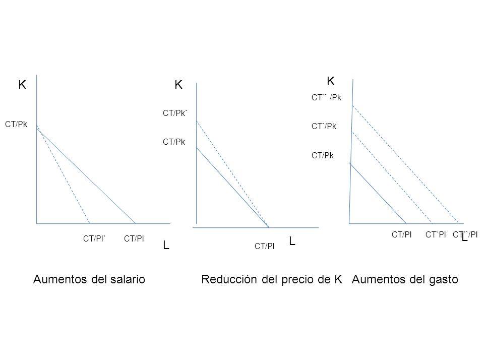K L CT/Pk CT/Pl` CT/Pl Aumentos del salario L L K K CT/Pk` CT/Pk CT/Pl CT`` /Pk CT`/Pk CT/Pk CT/Pl CT`Pl CT``/Pl Reducción del precio de K Aumentos de