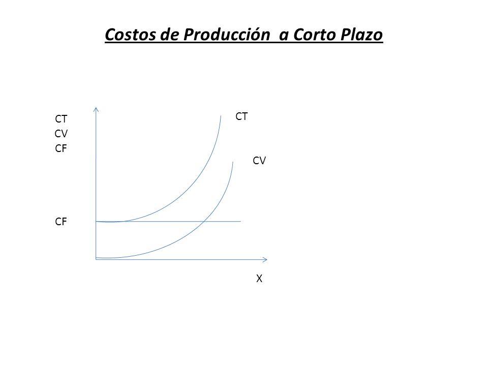 Costos de Producción a Corto Plazo CT CV CF CT CV X