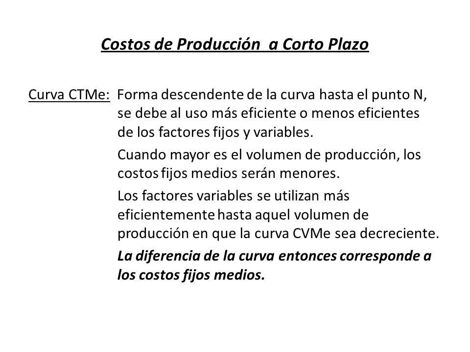 Costos de Producción a Corto Plazo Curva CTMe: Forma descendente de la curva hasta el punto N, se debe al uso más eficiente o menos eficientes de los
