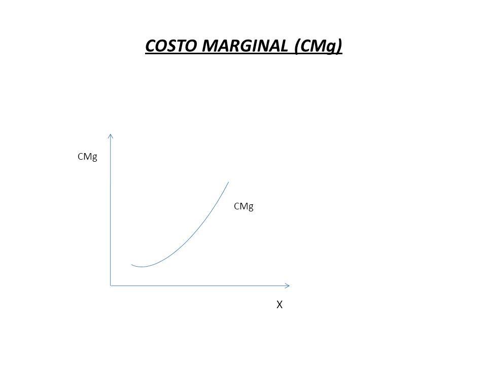 COSTO MARGINAL (CMg) CMg X