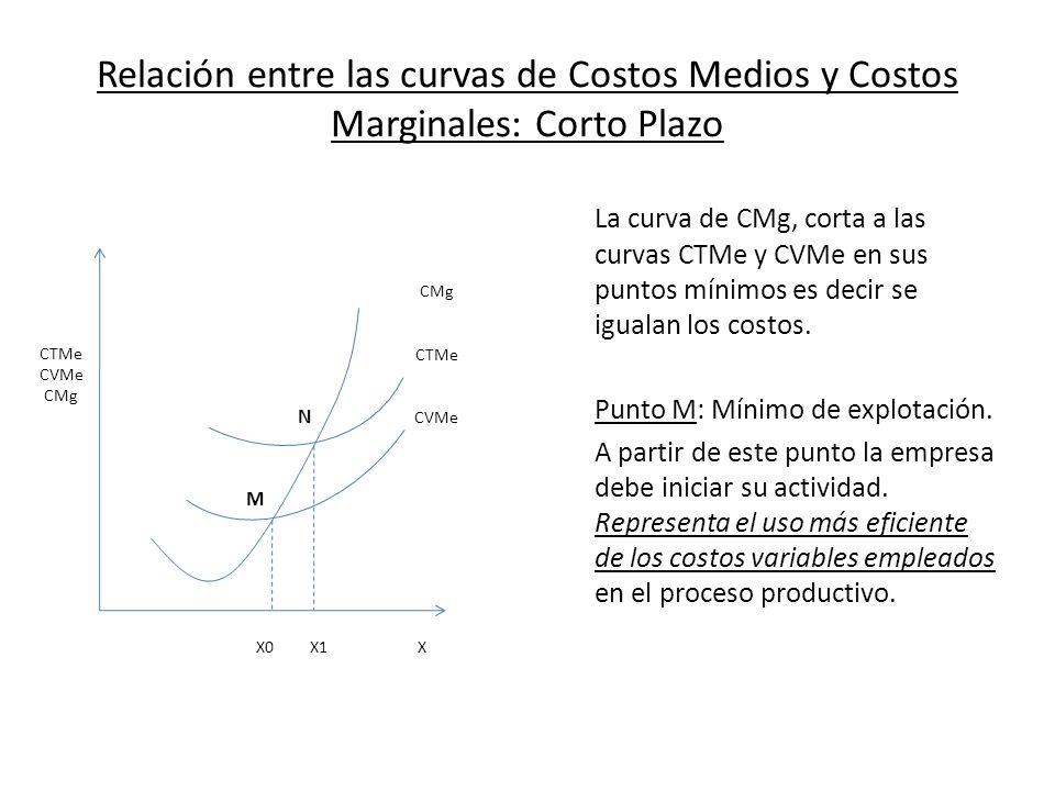 Relación entre las curvas de Costos Medios y Costos Marginales: Corto Plazo La curva de CMg, corta a las curvas CTMe y CVMe en sus puntos mínimos es d