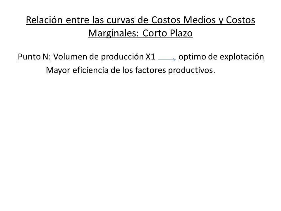 Relación entre las curvas de Costos Medios y Costos Marginales: Corto Plazo Punto N: Volumen de producción X1 optimo de explotación Mayor eficiencia d