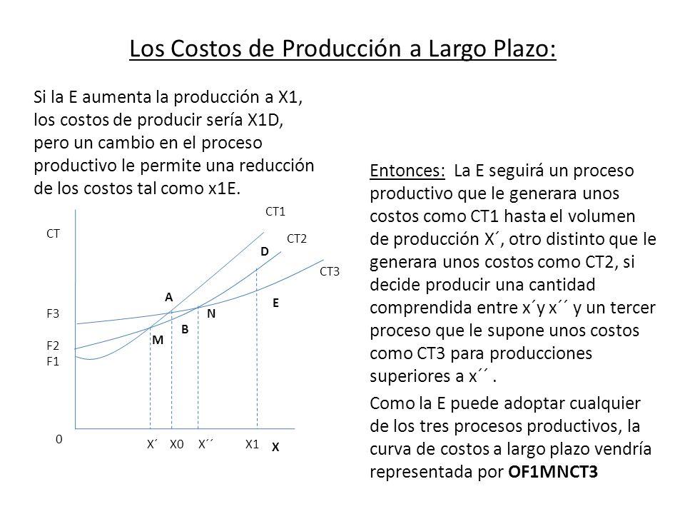 Los Costos de Producción a Largo Plazo: Si la E aumenta la producción a X1, los costos de producir sería X1D, pero un cambio en el proceso productivo