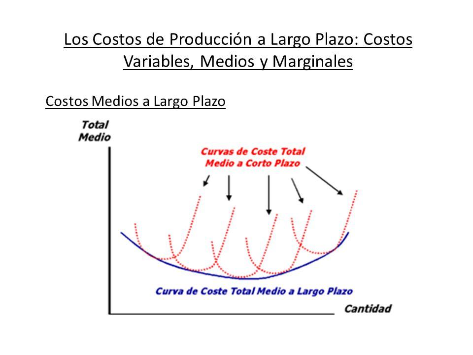 Los Costos de Producción a Largo Plazo: Costos Variables, Medios y Marginales Costos Medios a Largo Plazo