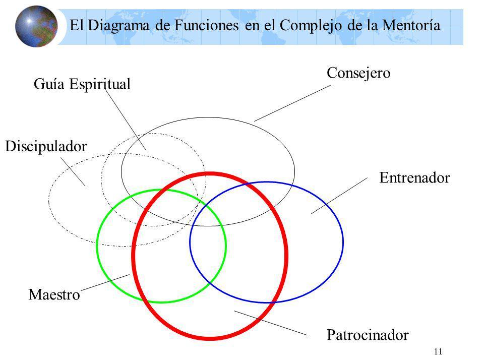 11 El Diagrama de Funciones en el Complejo de la Mentoría Consejero Discipulador Maestro Patrocinador Entrenador Guía Espiritual