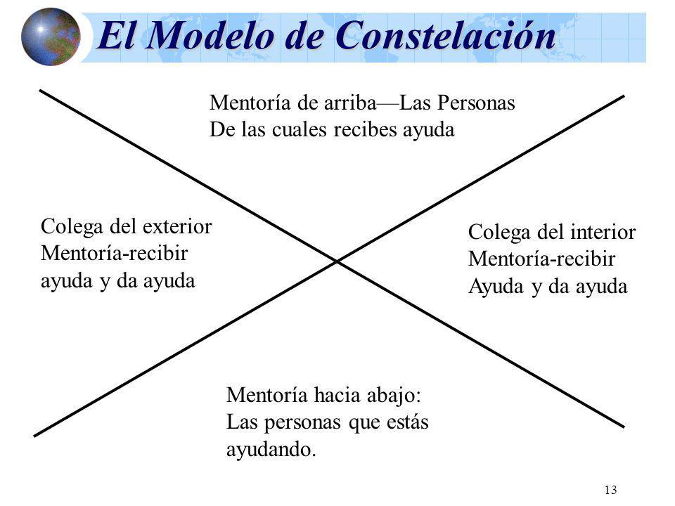 13 El Modelo de Constelación Mentoría de arribaLas Personas De las cuales recibes ayuda Colega del exterior Mentoría-recibir ayuda y da ayuda Colega d