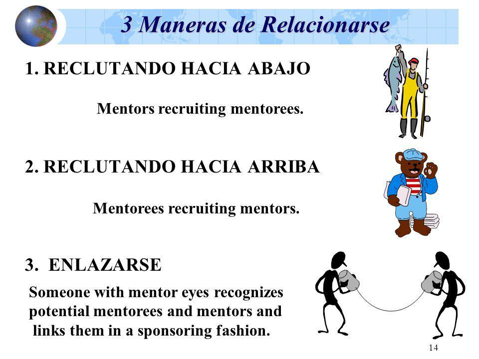 14 3 Maneras de Relacionarse 1. RECLUTANDO HACIA ABAJO 2. RECLUTANDO HACIA ARRIBA 3. ENLAZARSE Mentors recruiting mentorees. Mentorees recruiting ment