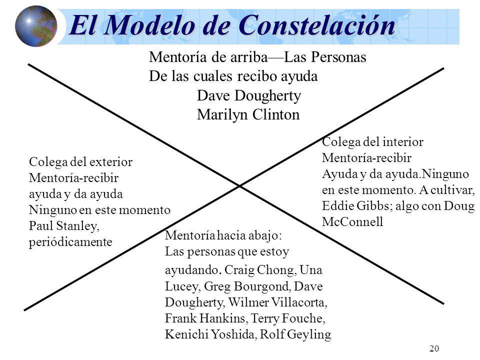 20 El Modelo de Constelación Mentoría de arribaLas Personas De las cuales recibo ayuda Dave Dougherty Marilyn Clinton Colega del exterior Mentoría-rec