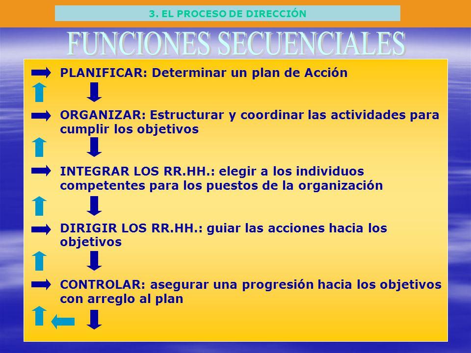 3. EL PROCESO DE DIRECCIÓN PLANIFICAR: Determinar un plan de Acción ORGANIZAR: Estructurar y coordinar las actividades para cumplir los objetivos INTE