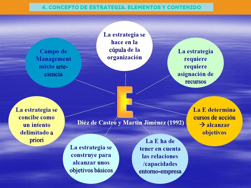4. CONCEPTO DE ESTRATEGIA. ELEMENTOS Y CONTENIDO cúpula La estrategia se hace en la cúpula de la organización arte- ciencia Campo de Management mixto