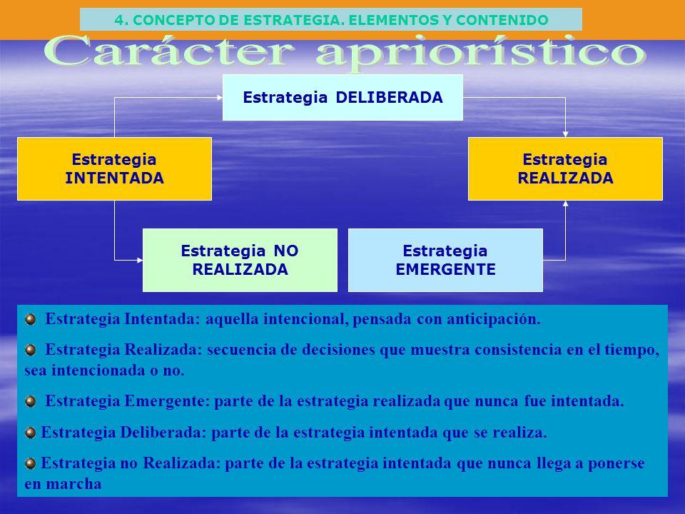 4. CONCEPTO DE ESTRATEGIA. ELEMENTOS Y CONTENIDO Estrategia DELIBERADA Estrategia INTENTADA Estrategia NO REALIZADA Estrategia EMERGENTE Estrategia RE