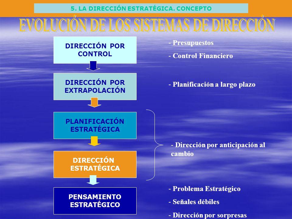 5. LA DIRECCIÓN ESTRATÉGICA. CONCEPTO DIRECCIÓN POR CONTROL DIRECCIÓN POR EXTRAPOLACIÓN PLANIFICACIÓN ESTRATÉGICA DIRECCIÓN ESTRATÉGICA PENSAMIENTO ES