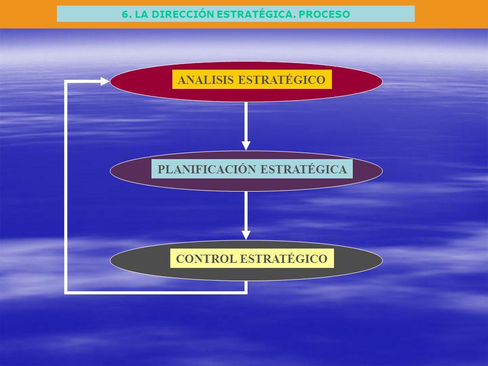 6. LA DIRECCIÓN ESTRATÉGICA. PROCESO ANALISIS ESTRATÉGICO PLANIFICACIÓN ESTRATÉGICA CONTROL ESTRATÉGICO