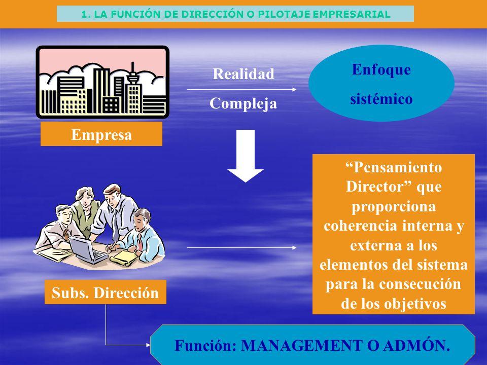 1. LA FUNCIÓN DE DIRECCIÓN O PILOTAJE EMPRESARIAL Enfoque sistémico Empresa Subs. Dirección Realidad Compleja Pensamiento Director que proporciona coh