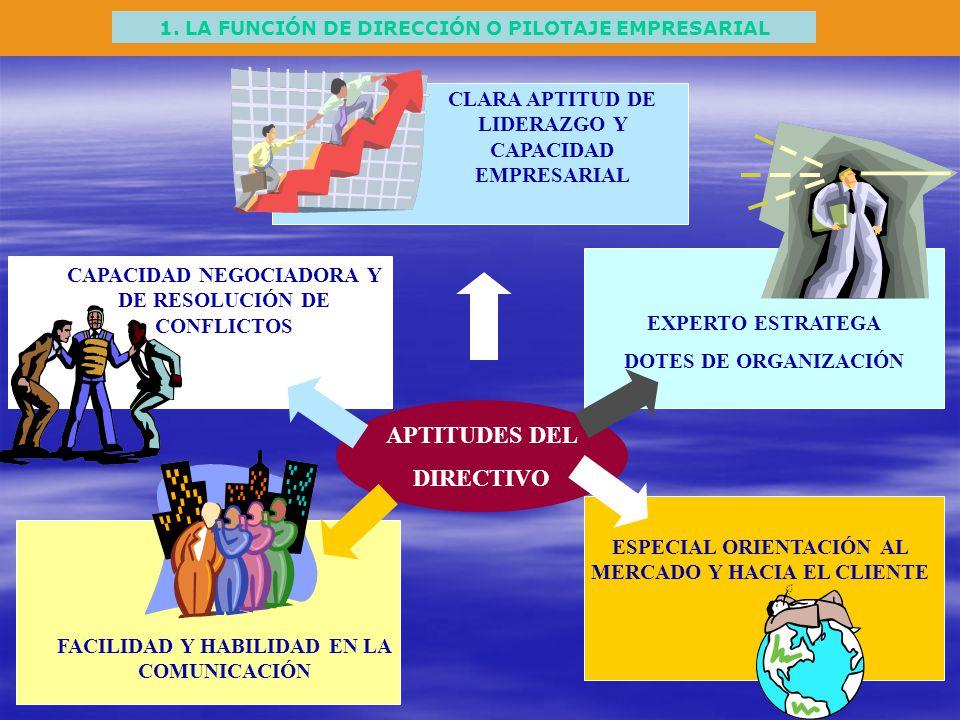 1. LA FUNCIÓN DE DIRECCIÓN O PILOTAJE EMPRESARIAL CLARA APTITUD DE LIDERAZGO Y CAPACIDAD EMPRESARIAL EXPERTO ESTRATEGA DOTES DE ORGANIZACIÓN CAPACIDAD