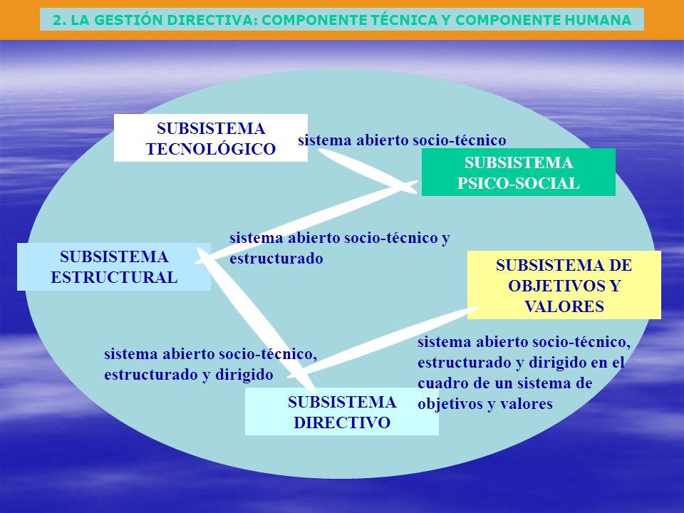 2. LA GESTIÓN DIRECTIVA: COMPONENTE TÉCNICA Y COMPONENTE HUMANA SUBSISTEMA TECNOLÓGICO SUBSISTEMA PSICO-SOCIAL SUBSISTEMA ESTRUCTURAL SUBSISTEMA DE OB