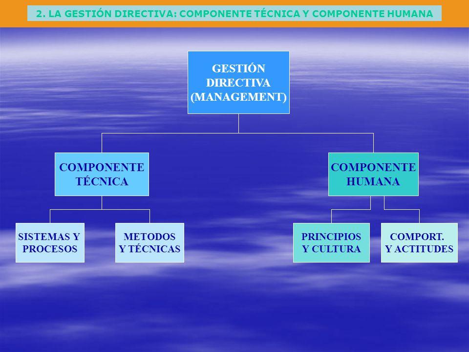 2. LA GESTIÓN DIRECTIVA: COMPONENTE TÉCNICA Y COMPONENTE HUMANA COMPONENTE HUMANA COMPONENTE TÉCNICA GESTIÓN DIRECTIVA (MANAGEMENT) SISTEMAS Y PROCESO