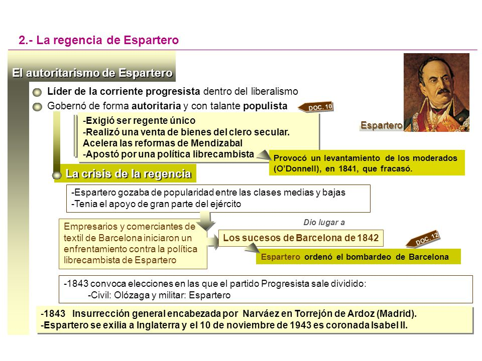 El sistema de partidos en el reinado de Isabel II Los partidos eran agrupaciones de personas influyentes y poderosas (notables) 3.- La década moderada (1844-1854) -Fuerte componente individualista (divisiones y enfrentamientos entre sus líderes) -Sus ideas se traducían a través de la práctica electoral (sometida a la corrupción y el arreglo), la prensa política y la oratoria parlamentaria Se caracterizaban por -Era muy importante el peso de los líderes (Narváez, moderado; Espartero, progresista; ODonnell, unionista) Tenían poco contacto con la realidad social.