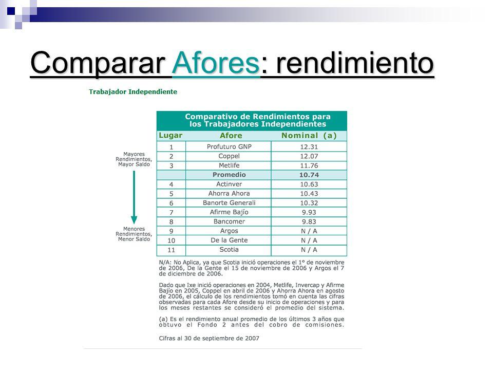 Comparar Afores: rendimiento