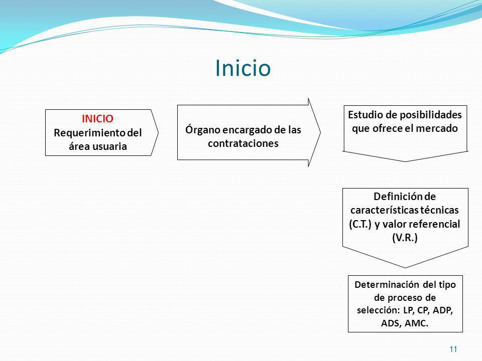 Inicio 11 INICIO Requerimiento del área usuaria Órgano encargado de las contrataciones Estudio de posibilidades que ofrece el mercado Definición de ca