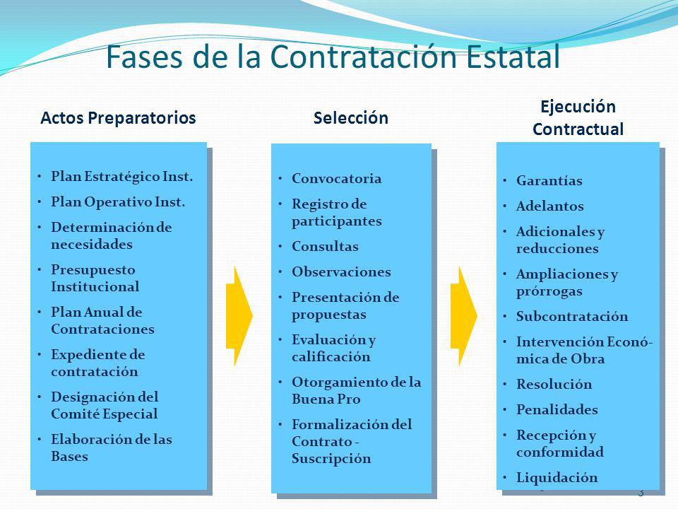 Fases de la Contratación Estatal 3 Plan Estratégico Inst. Plan Operativo Inst. Determinación de necesidades Presupuesto Institucional Plan Anual de Co