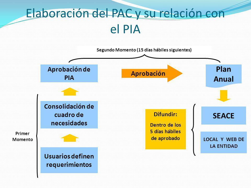 Usuarios definen requerimientos Consolidación de cuadro de necesidades SEACE LOCAL Y WEB DE LA ENTIDAD Elaboración del PAC y su relación con el PIA Ap