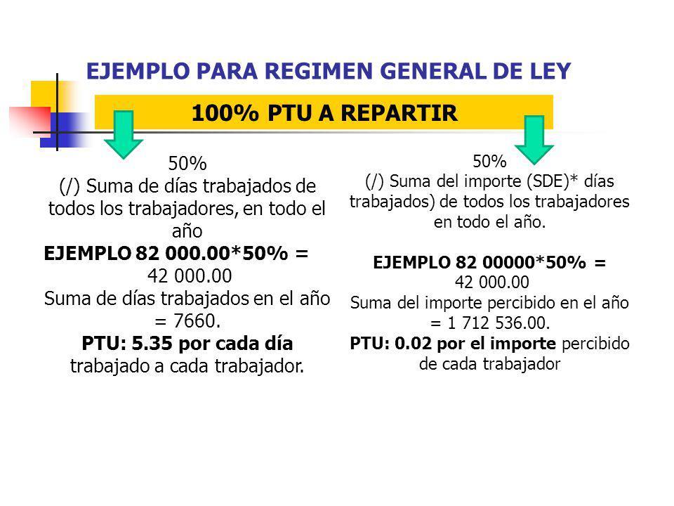 EJEMPLO PARA REGIMEN GENERAL DE LEY 50% (/) Suma de días trabajados de todos los trabajadores, en todo el año EJEMPLO 82 000.00*50% = 42 000.00 Suma d