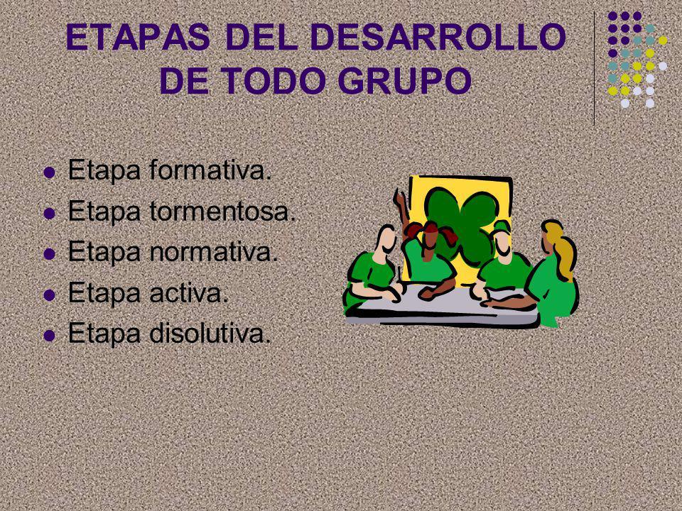 ETAPAS DEL DESARROLLO DE TODO GRUPO Etapa formativa. Etapa tormentosa. Etapa normativa. Etapa activa. Etapa disolutiva.