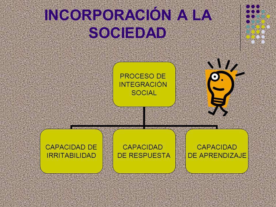 INCORPORACIÓN A LA SOCIEDAD PROCESO DE INTEGRACIÓN SOCIAL CAPACIDAD DE IRRITABILIDAD CAPACIDAD DE RESPUESTA CAPACIDAD DE APRENDIZAJE