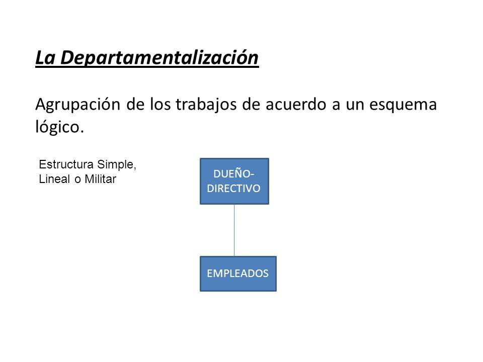 La Departamentalización Agrupación de los trabajos de acuerdo a un esquema lógico. Estructura Simple, Lineal o Militar DUEÑO- DIRECTIVO EMPLEADOS