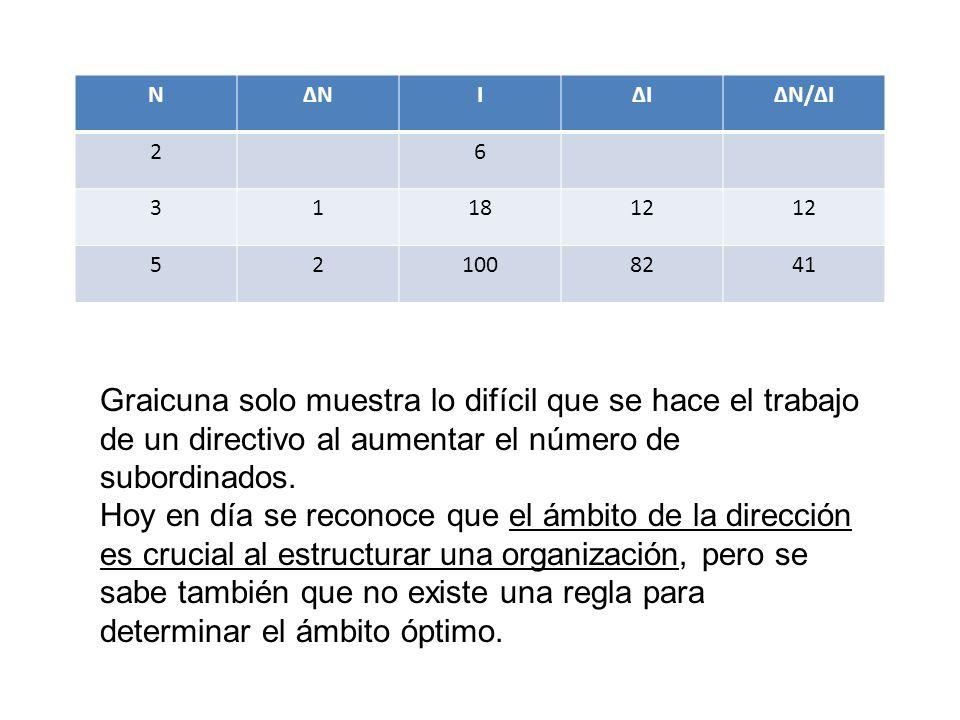 NNIIN/I 26 311812 521008241 Graicuna solo muestra lo difícil que se hace el trabajo de un directivo al aumentar el número de subordinados. Hoy en día