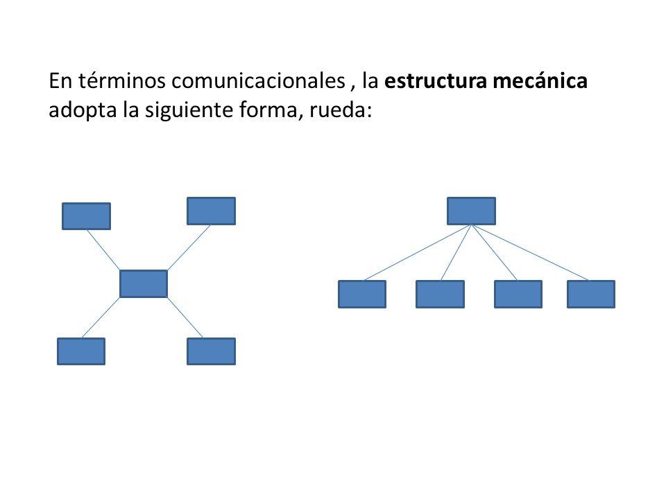 En términos comunicacionales, la estructura mecánica adopta la siguiente forma, rueda: