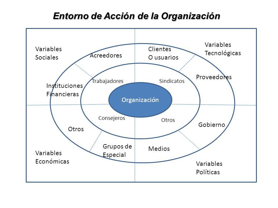 Organización Entorno de Acción de la Organización Variables Sociales Variables Tecnológicas Variables Económicas Variables Políticas TrabajadoresSindi