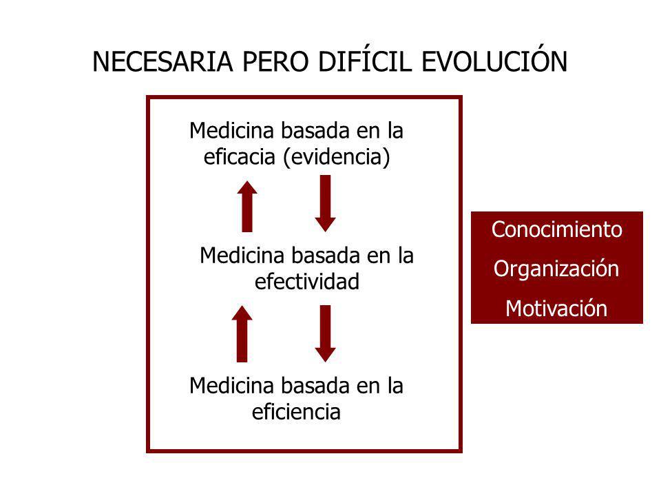 NECESARIA PERO DIFÍCIL EVOLUCIÓN Medicina basada en la eficacia (evidencia) Medicina basada en la efectividad Medicina basada en la eficiencia Conocim