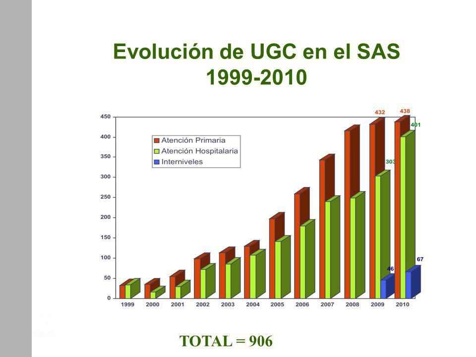 Evolución de UGC en el SAS 1999-2010 TOTAL = 906 UGC DE CAMAS. DISTRITO DE AP ALJARAFE. SEVILLA
