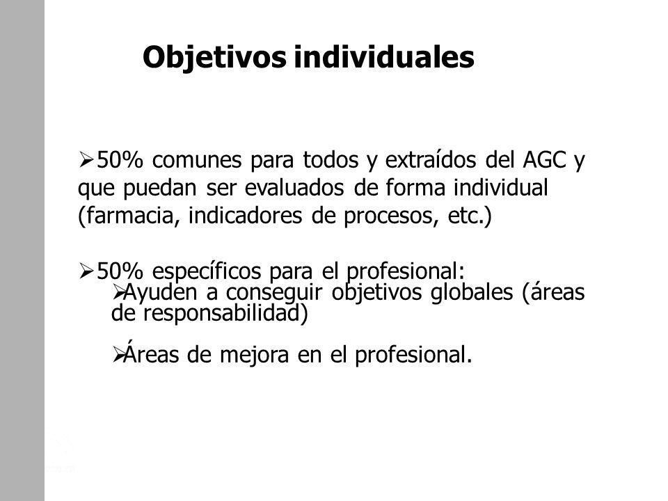UGC DE CAMAS. DISTRITO DE AP ALJARAFE. SEVILLA Objetivos individuales 50% comunes para todos y extraídos del AGC y que puedan ser evaluados de forma i
