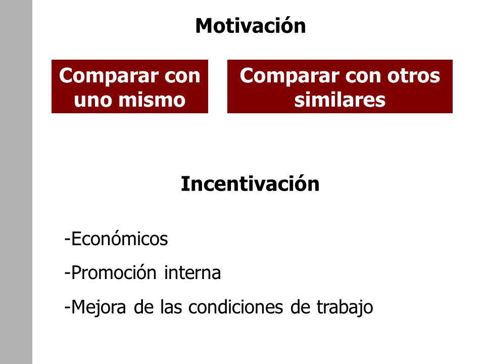 Motivación Comparar con uno mismo Comparar con otros similares Incentivación -Económicos -Promoción interna -Mejora de las condiciones de trabajo