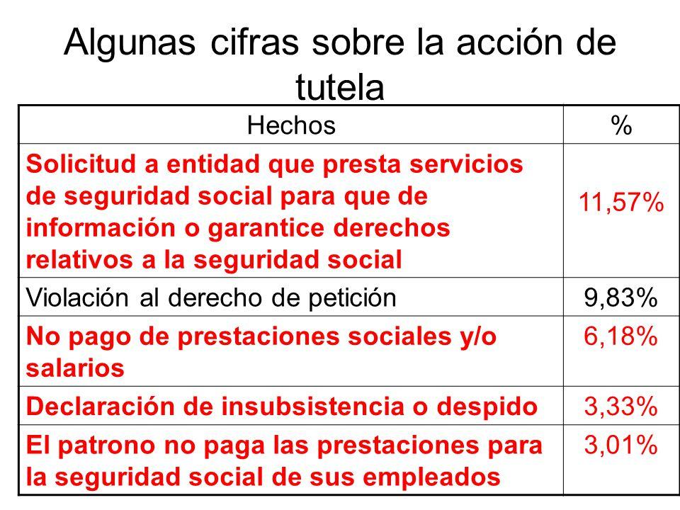 Algunas cifras sobre la acción de tutela Hechos% Solicitud a entidad que presta servicios de seguridad social para que de información o garantice dere