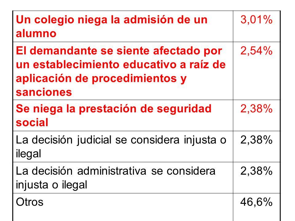 Un colegio niega la admisión de un alumno 3,01% El demandante se siente afectado por un establecimiento educativo a raíz de aplicación de procedimient