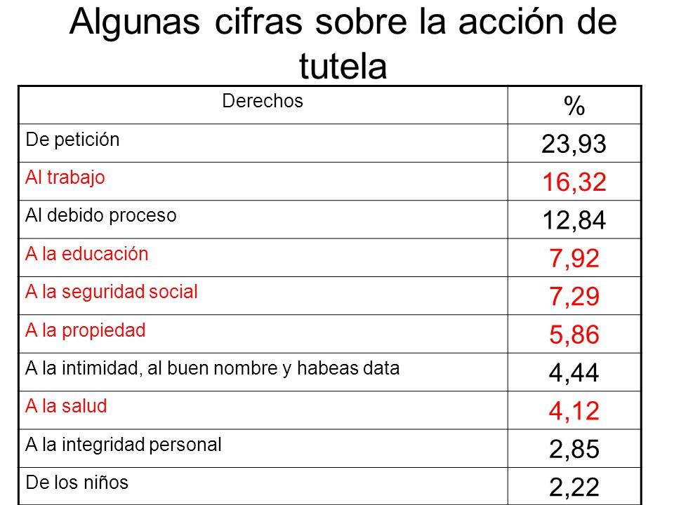 Algunas cifras sobre la acción de tutela Derechos % De petición 23,93 Al trabajo 16,32 Al debido proceso 12,84 A la educación 7,92 A la seguridad soci