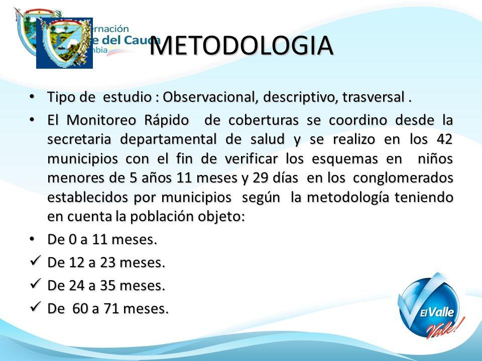 METODOLOGIA Tipo de estudio : Observacional, descriptivo, trasversal.