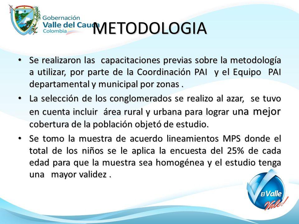METODOLOGIA Se realizaron las capacitaciones previas sobre la metodología a utilizar, por parte de la Coordinación PAI y el Equipo PAI departamental y municipal por zonas.