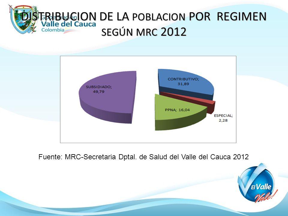 DISTRIBUCION DE LA POBLACION POR REGIMEN SEGÚN MRC 2012 Fuente: MRC-Secretaria Dptal. de Salud del Valle del Cauca 2012