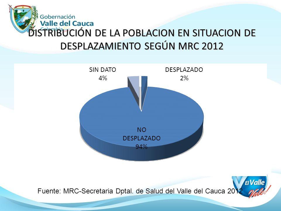 DISTRIBUCIÓN DE LA POBLACION EN SITUACION DE DESPLAZAMIENTO SEGÚN MRC 2012 Fuente: MRC-Secretaria Dptal. de Salud del Valle del Cauca 2012