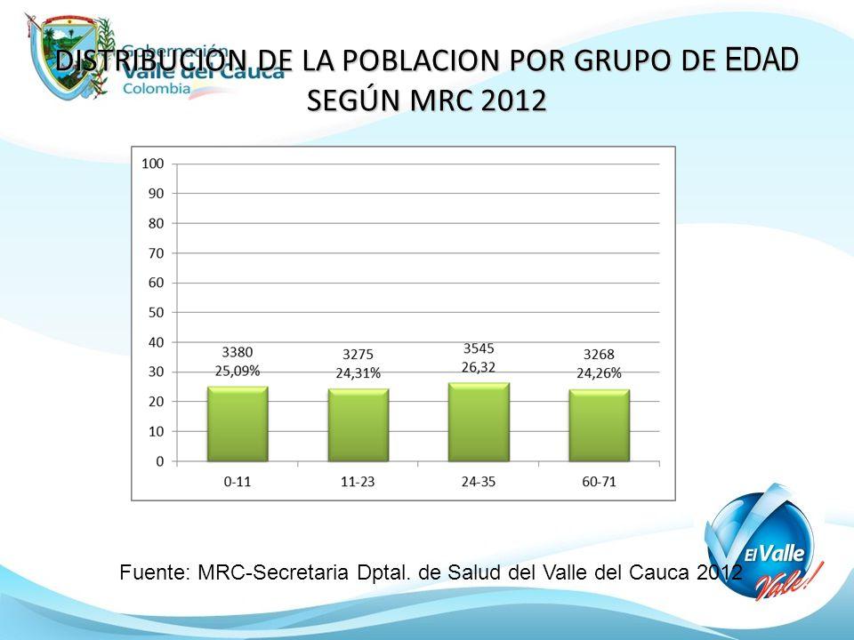 DISTRIBUCION DE LA POBLACION POR GRUPO DE EDAD SEGÚN MRC 2012 Fuente: MRC-Secretaria Dptal. de Salud del Valle del Cauca 2012