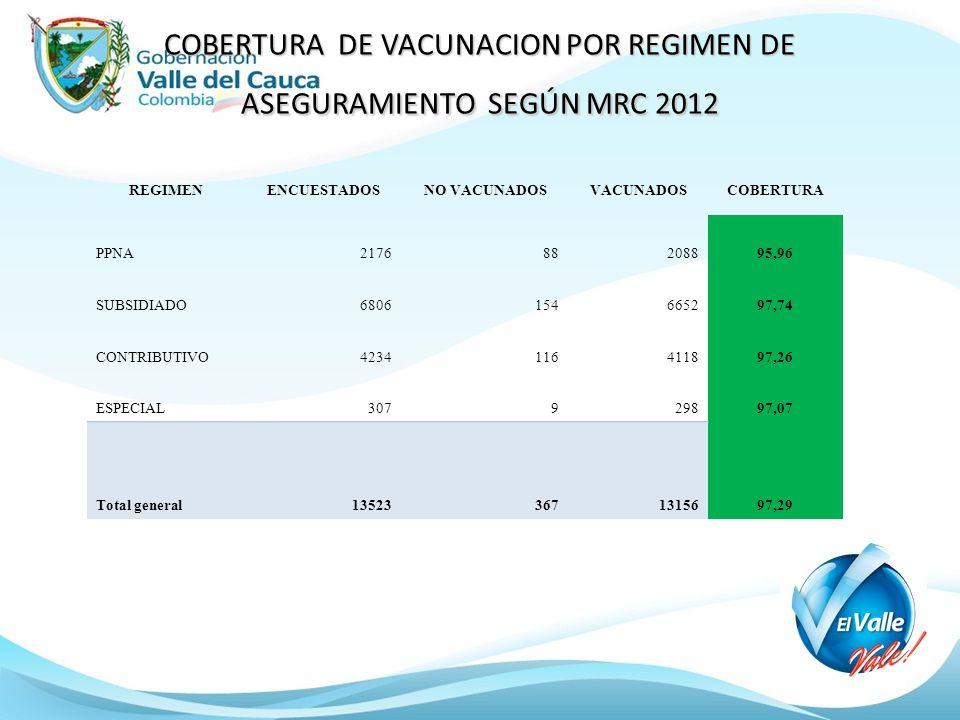 COBERTURA DE VACUNACION POR REGIMEN DE ASEGURAMIENTO SEGÚN MRC 2012 REGIMENENCUESTADOSNO VACUNADOSVACUNADOSCOBERTURA PPNA217688208895,96 SUBSIDIADO680