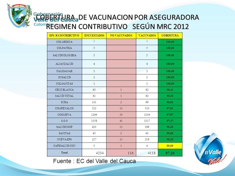 COBERTURA DE VACUNACION POR ASEGURADORA REGIMEN CONTRIBUTIVO SEGÚN MRC 2012 EPS R CONTRIBUTIVOENCUESTADOSNO VACUNADOSVACUNADOSCOBERTURA COLMEDICA7 7100,00 COLPATRIA5 5100,00 SALUDCOLOMBIA5 5100,00 ALIANZALUD4 4100,00 FAMISANAR3 3100,00 SUSALUD2 2100,00 COLSANITAS1 1100,00 CRUZ BLANCA6316298,41 SALUD TOTAL6116098,36 SURA10129998,02 COMFENALCO5231351097,51 COOMEVA128630125697,67 S.O.S155841151797,37 SALUDCOOP4031538896,28 SANITAS4524395,56 NUEVA EPS2271121695,15 CAFESALUD CON51480,00 Total 4234116411897,26 Fuente : EC del Valle del Cauca