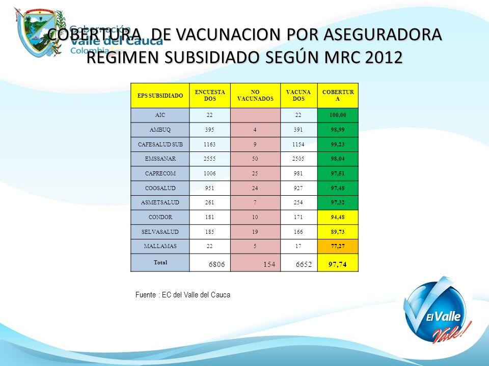 COBERTURA DE VACUNACION POR ASEGURADORA REGIMEN SUBSIDIADOSEGÚN MRC 2012 COBERTURA DE VACUNACION POR ASEGURADORA REGIMEN SUBSIDIADO SEGÚN MRC 2012 EPS
