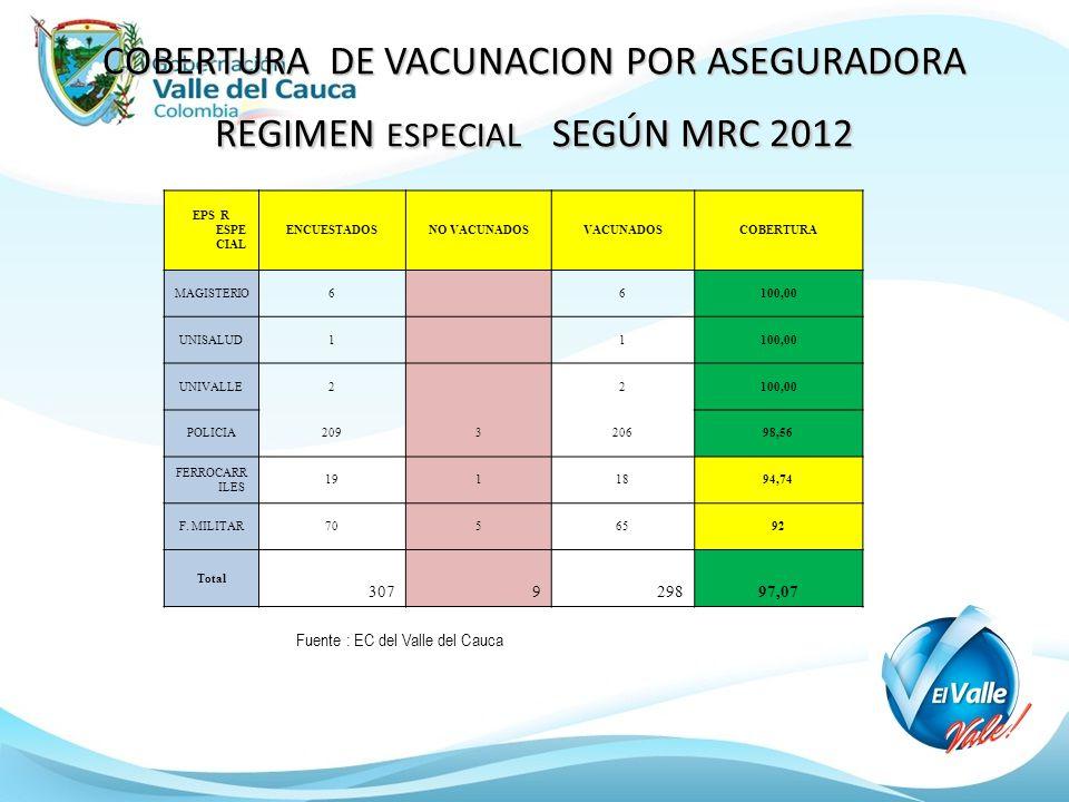 COBERTURA DE VACUNACION POR ASEGURADORA REGIMEN ESPECIAL SEGÚN MRC 2012 Fuente : EC del Valle del Cauca EPS R ESPE CIAL ENCUESTADOSNO VACUNADOSVACUNADOSCOBERTURA MAGISTERIO6 6100,00 UNISALUD1 1100,00 UNIVALLE2 2100,00 POLICIA209320698,56 FERROCARR ILES 1911894,74 F.
