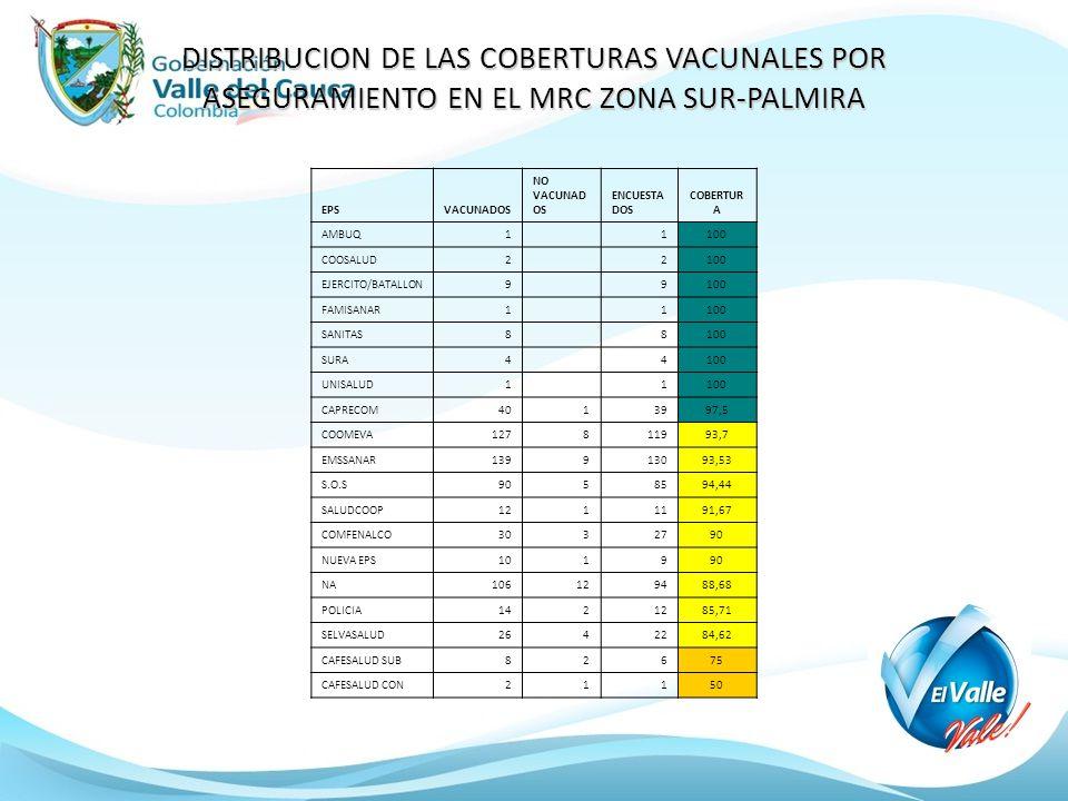 DISTRIBUCION DE LAS COBERTURAS VACUNALES POR ASEGURAMIENTO EN EL MRC ZONA SUR-PALMIRA EPSVACUNADOS NO VACUNAD OS ENCUESTA DOS COBERTUR A AMBUQ1 1100 C